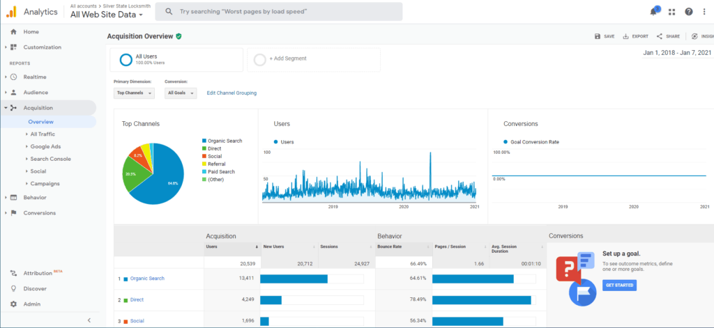 All time traffic acquisition report for locksmith